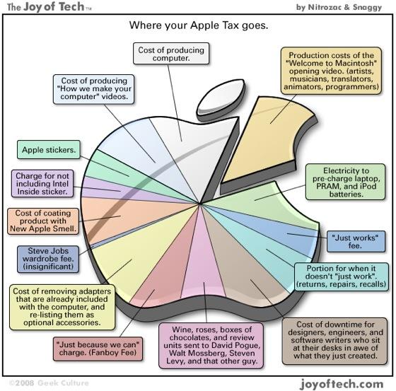 http://www.bhatnaturally.com/wp-content/uploads/2008/11/apple-tax.jpg